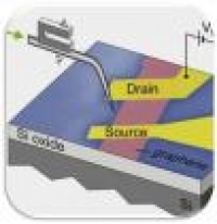Solar Cells - Scanning Photocurrent in Graphene Transistors